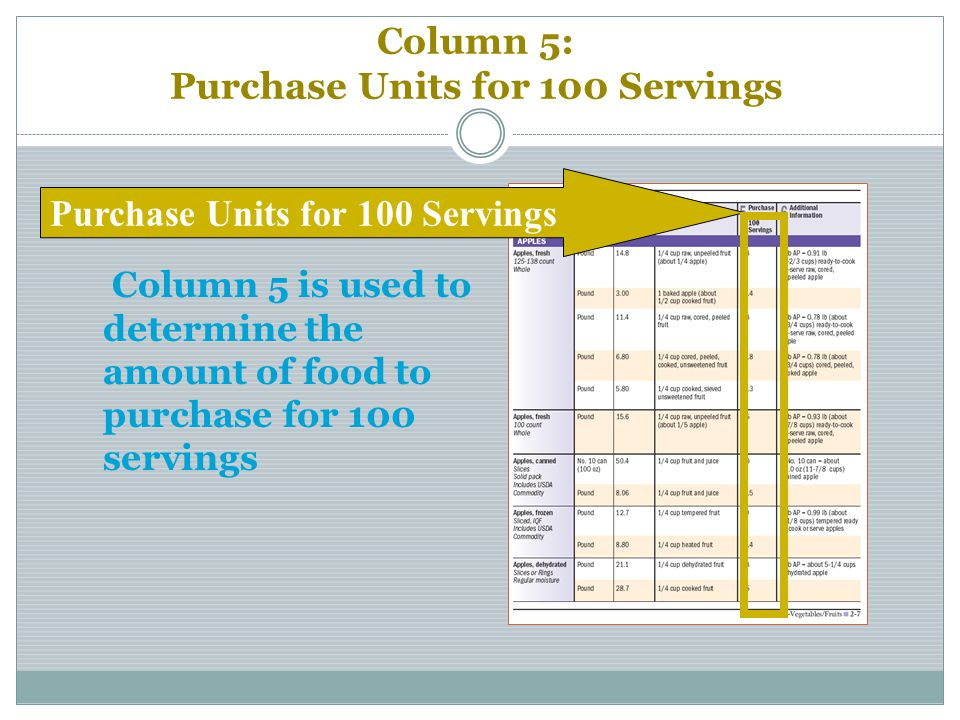 Column 5: Purchase Units for 100 Servings