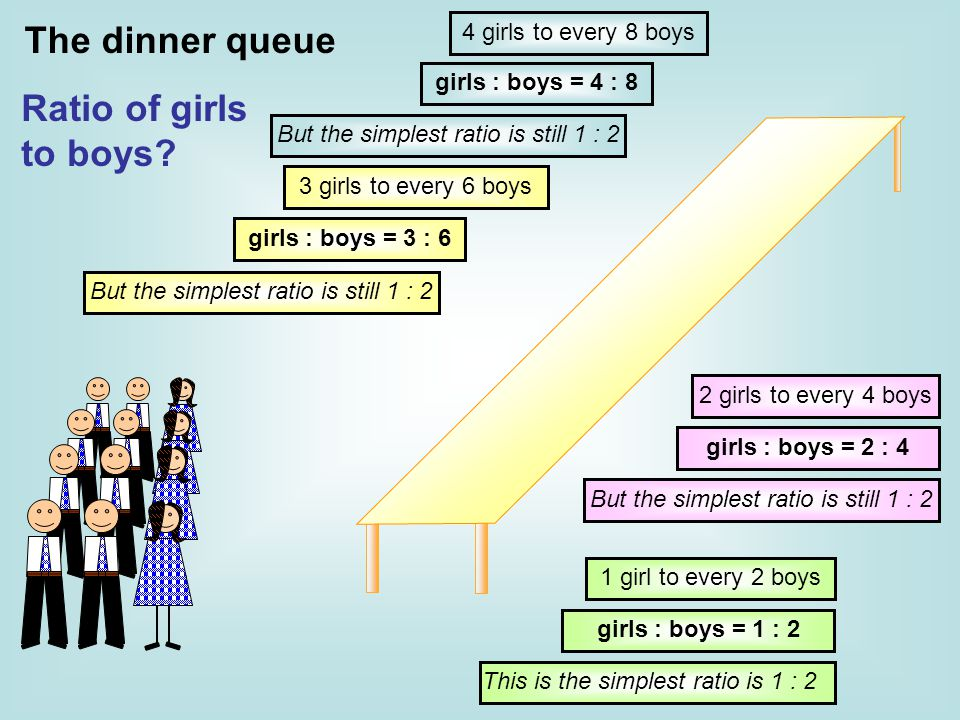 The dinner queue Ratio of girls to boys 4 girls to every 8 boys