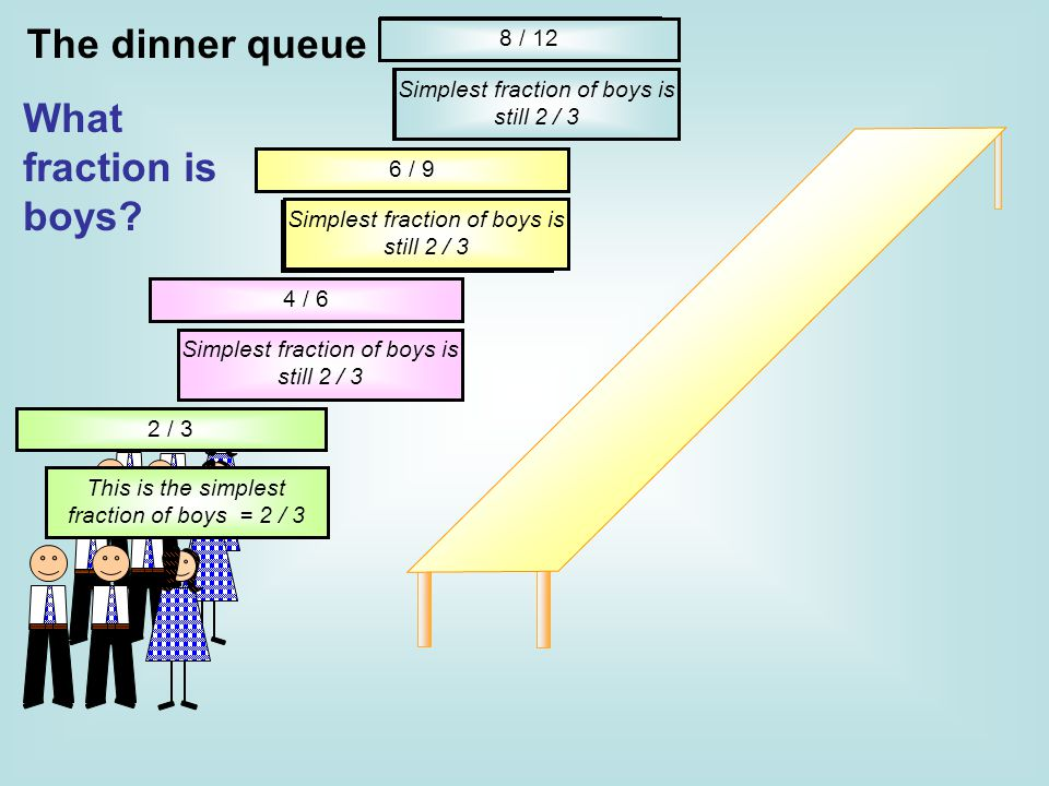 The dinner queue What fraction is boys 8 / 12 What fraction is boys
