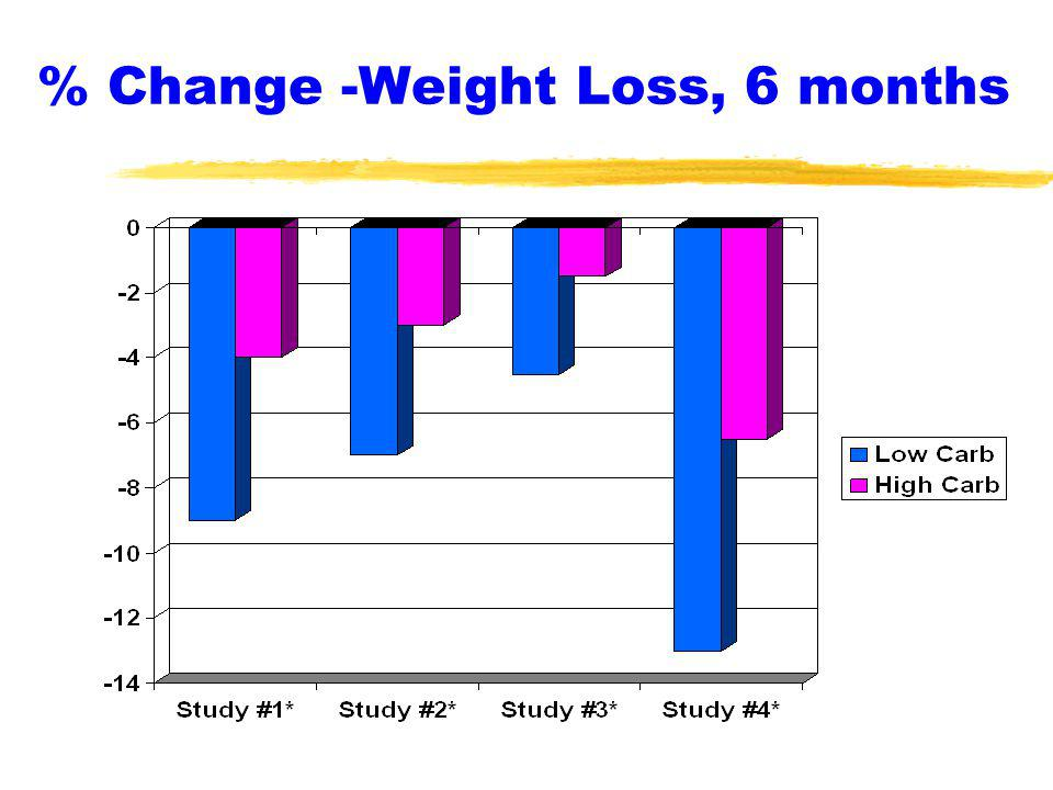 % Change -Weight Loss, 6 months