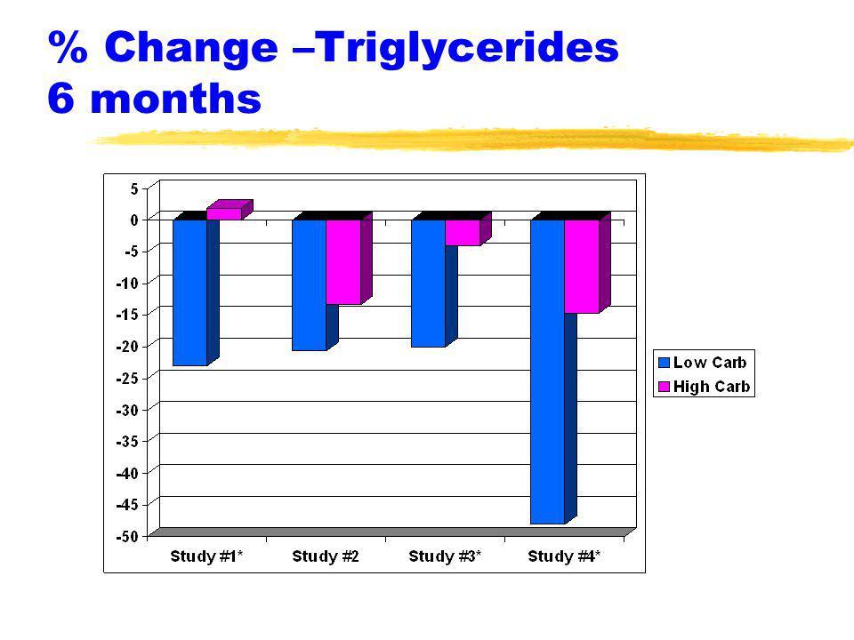 % Change –Triglycerides 6 months