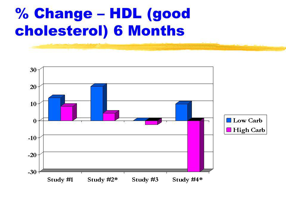 % Change – HDL (good cholesterol) 6 Months
