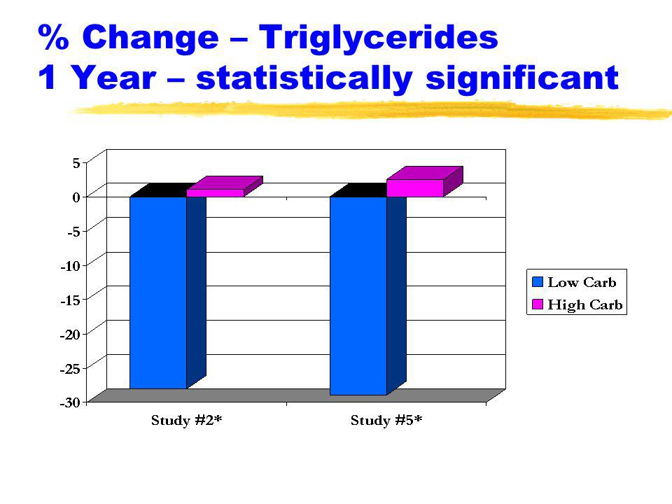 % Change – Triglycerides 1 Year – statistically significant