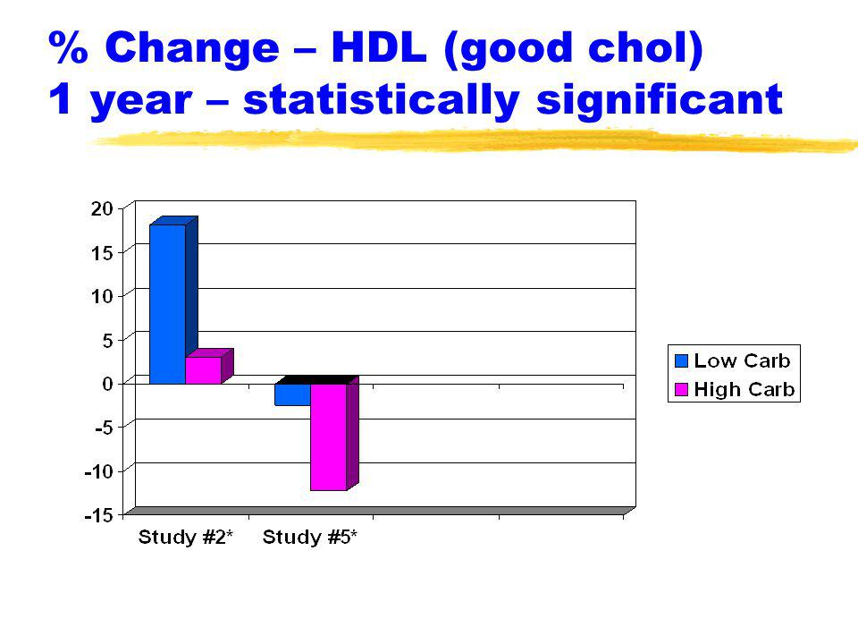 % Change – HDL (good chol) 1 year – statistically significant