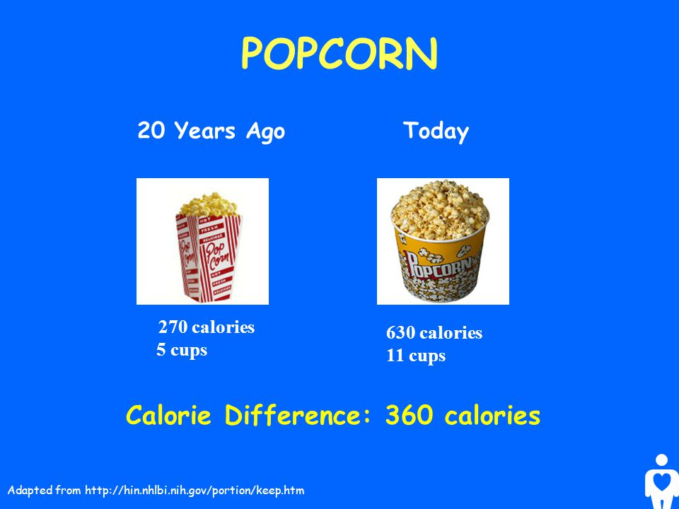 POPCORN Calorie Difference: 360 calories 20 Years Ago Today