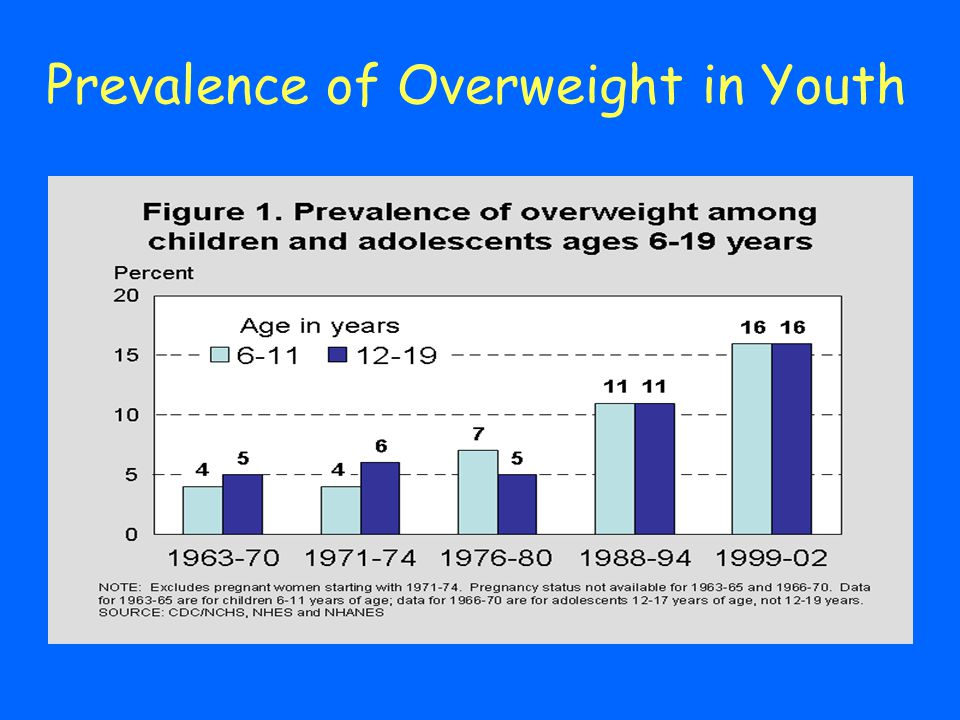 Prevalence of Overweight in Youth