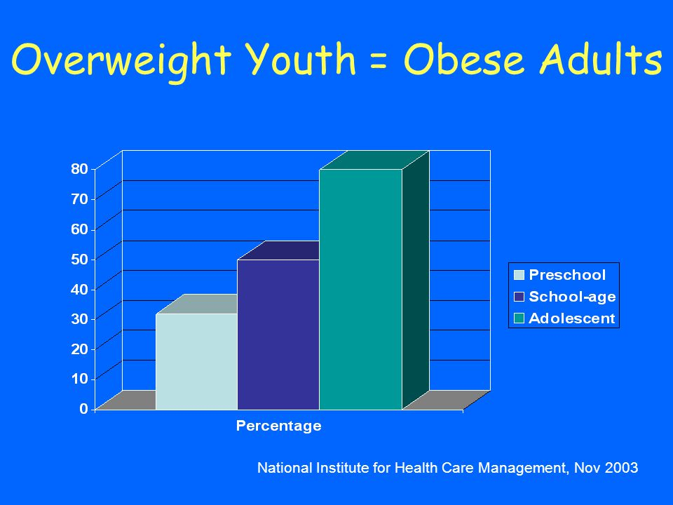 Overweight Youth = Obese Adults