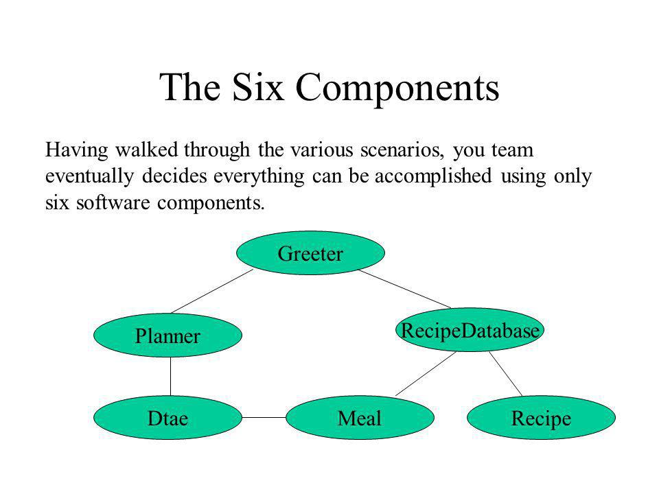 The Six Components