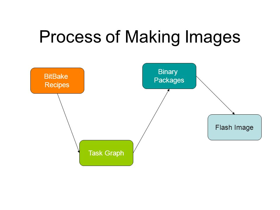 Process of Making Images