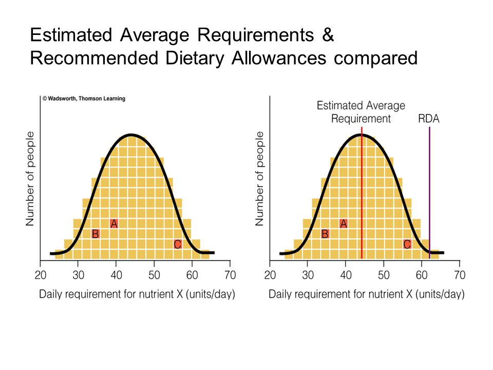 Estimated Average Requirements & Recommended Dietary Allowances compared