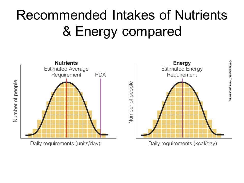 Recommended Intakes of Nutrients & Energy compared