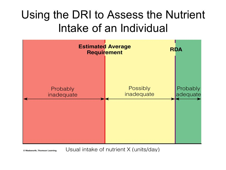 Using the DRI to Assess the Nutrient Intake of an Individual