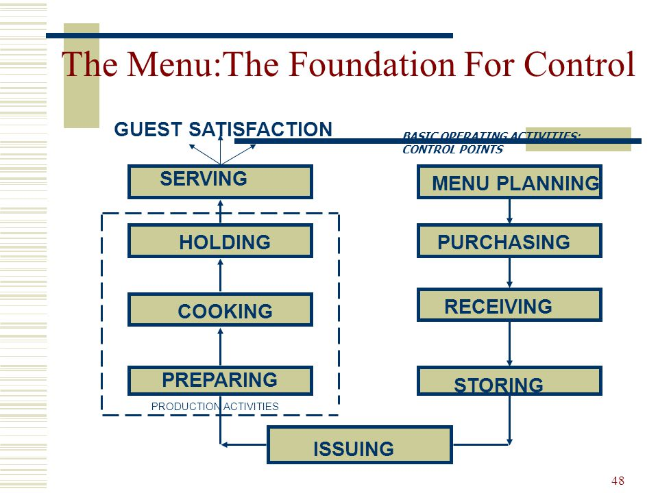 The Menu:The Foundation For Control