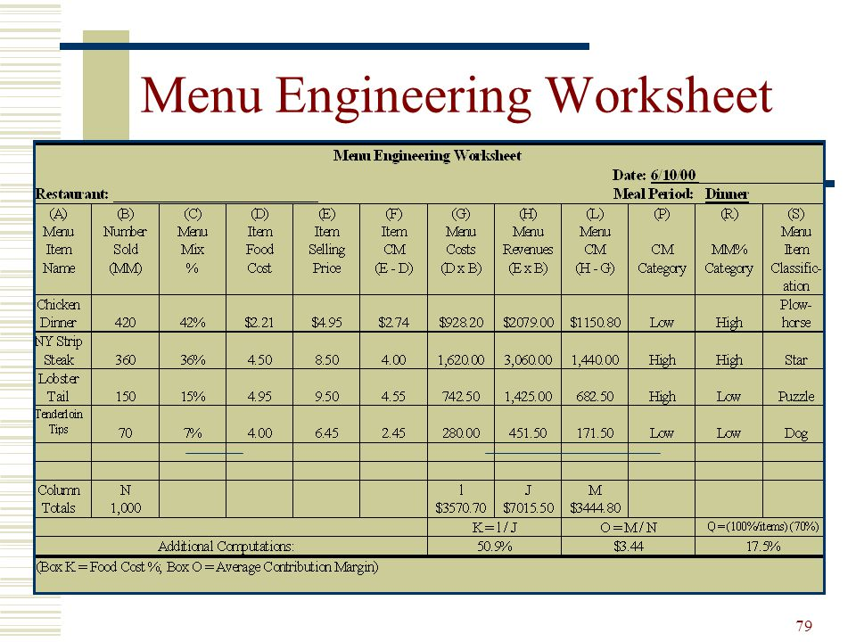 Menu Engineering Worksheet