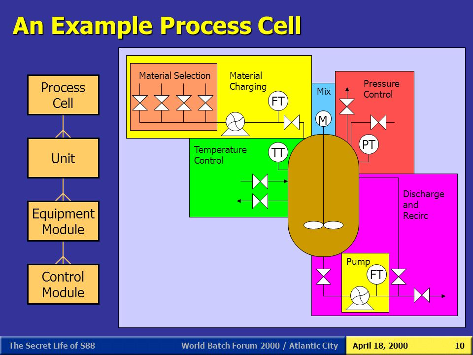 An Example Process Cell