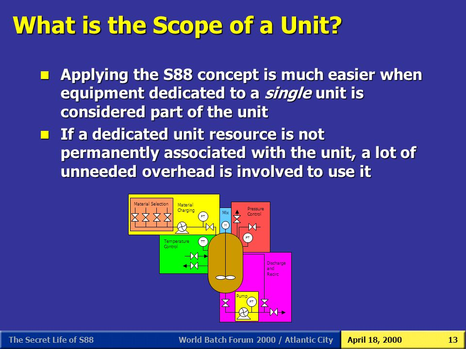 What is the Scope of a Unit