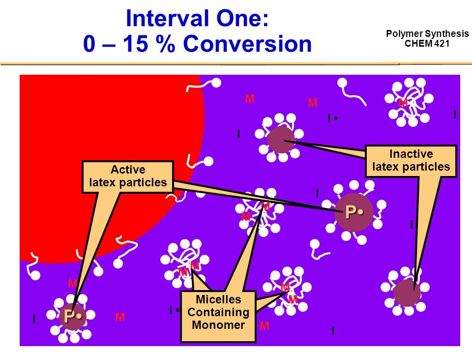 Interval One: 0 – 15 % Conversion