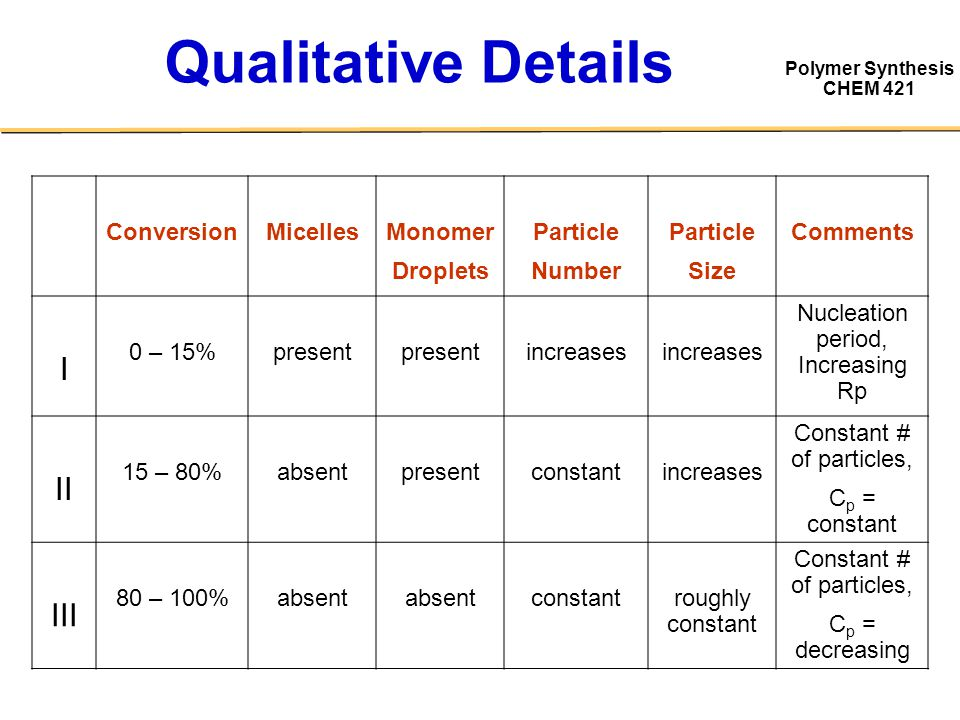 Qualitative Details I II III Conversion Micelles Monomer Droplets
