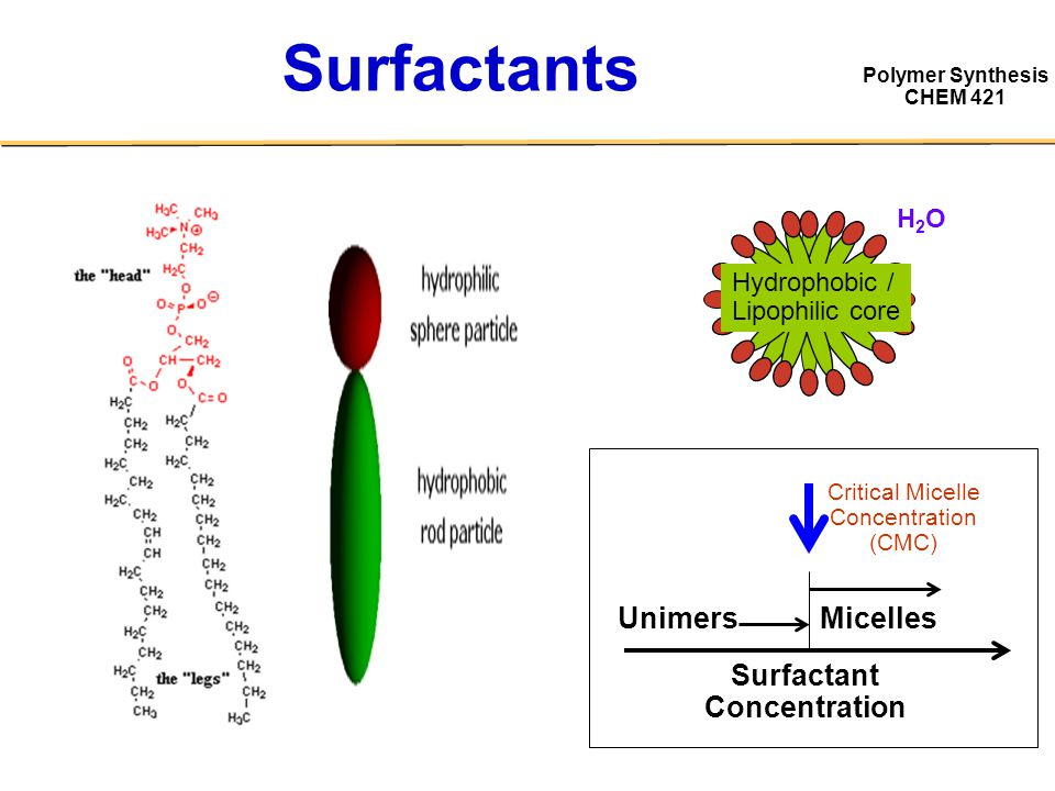 Surfactant Concentration