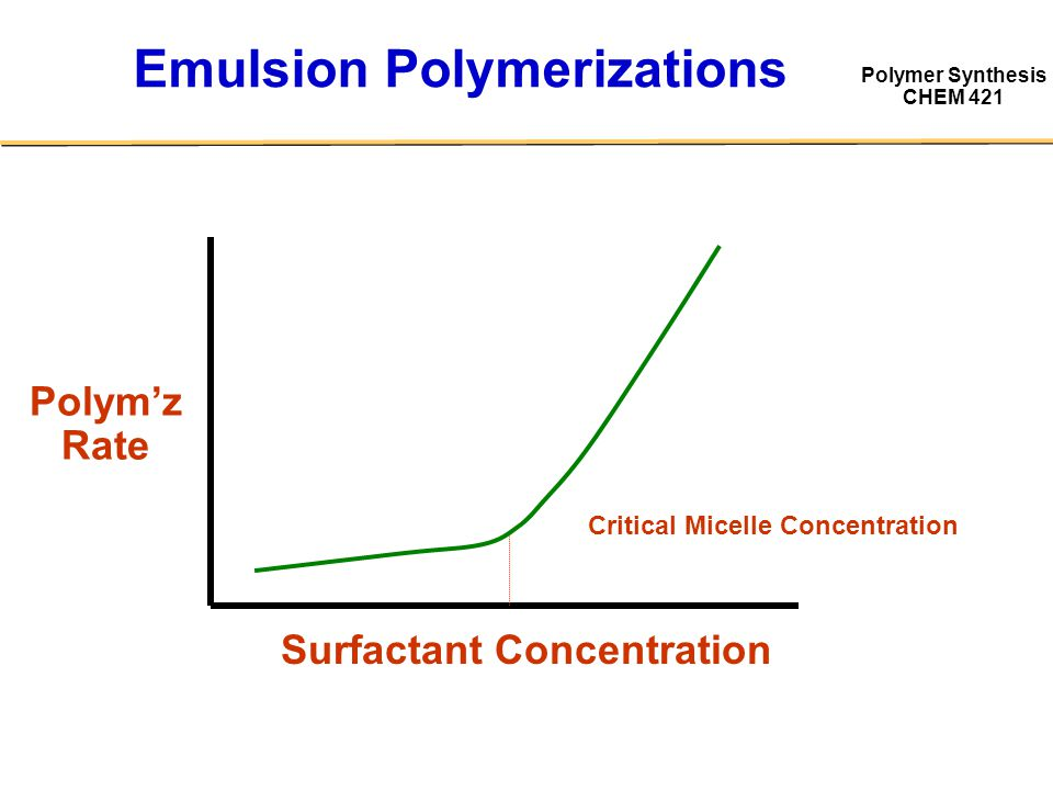 Emulsion Polymerizations
