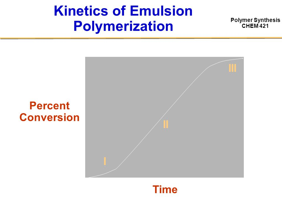 Kinetics of Emulsion Polymerization