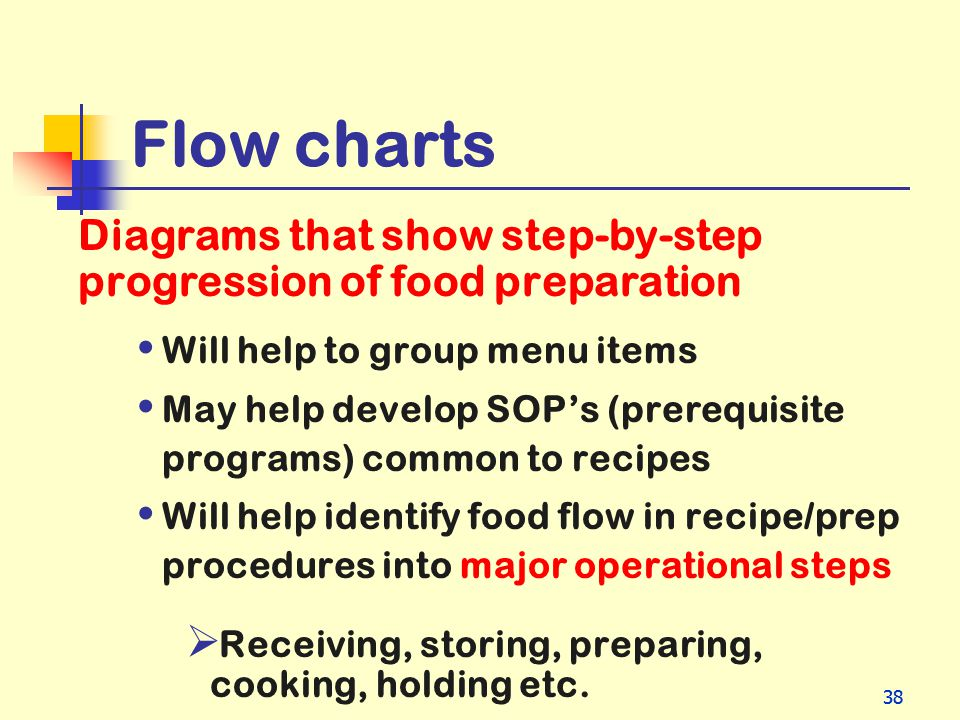 Flow charts Will help to group menu items