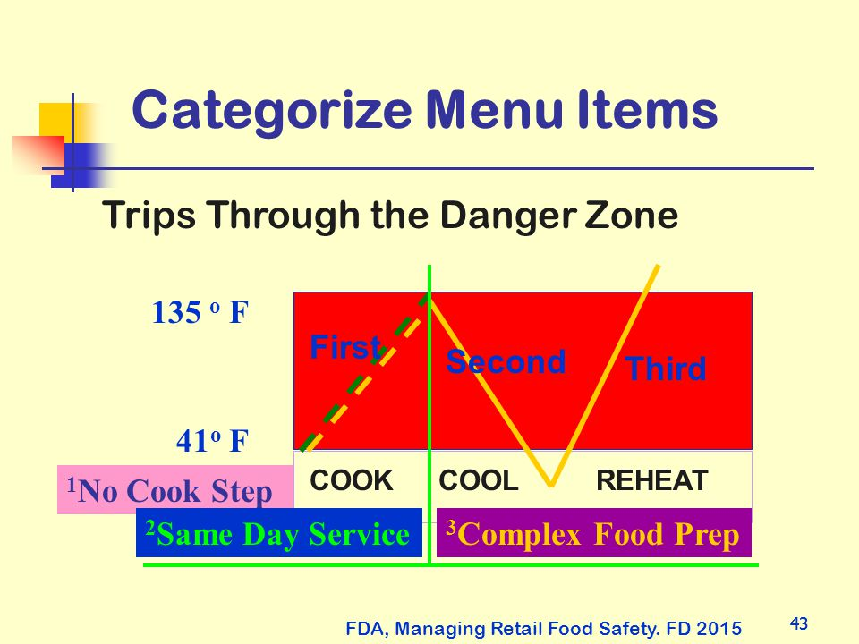 Categorize Menu Items Trips Through the Danger Zone 41o F 135 o F