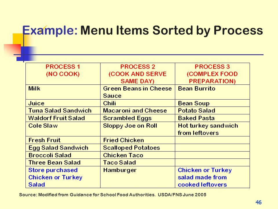 Example: Menu Items Sorted by Process
