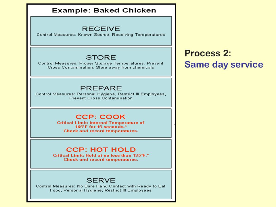 Process 2: Same day service