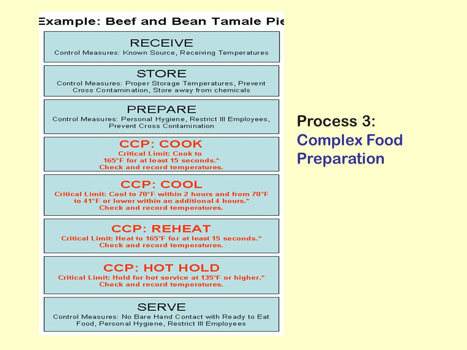 Process 3: Complex Food Preparation