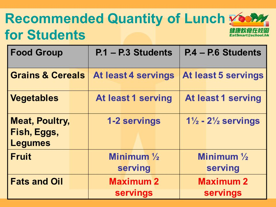 Recommended Quantity of Lunch for Students