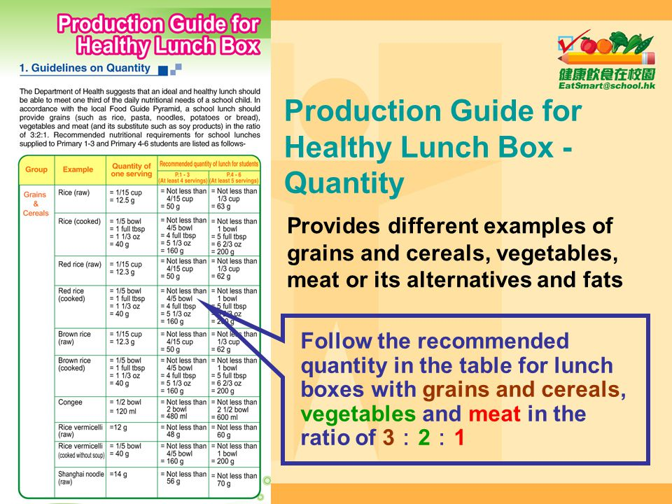 Production Guide for Healthy Lunch Box - Quantity