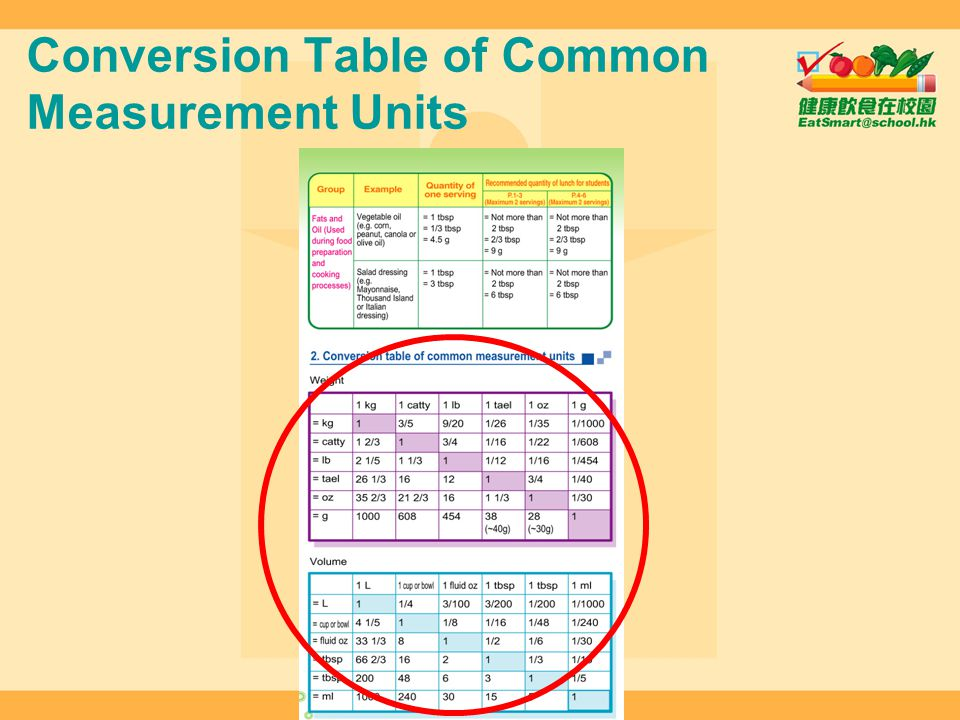 Conversion Table of Common Measurement Units