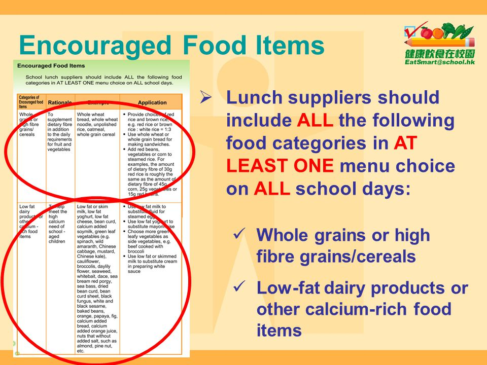 Encouraged Food Items Lunch suppliers should include ALL the following food categories in AT LEAST ONE menu choice on ALL school days: