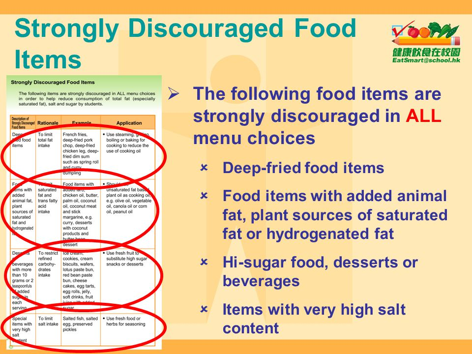 Strongly Discouraged Food Items