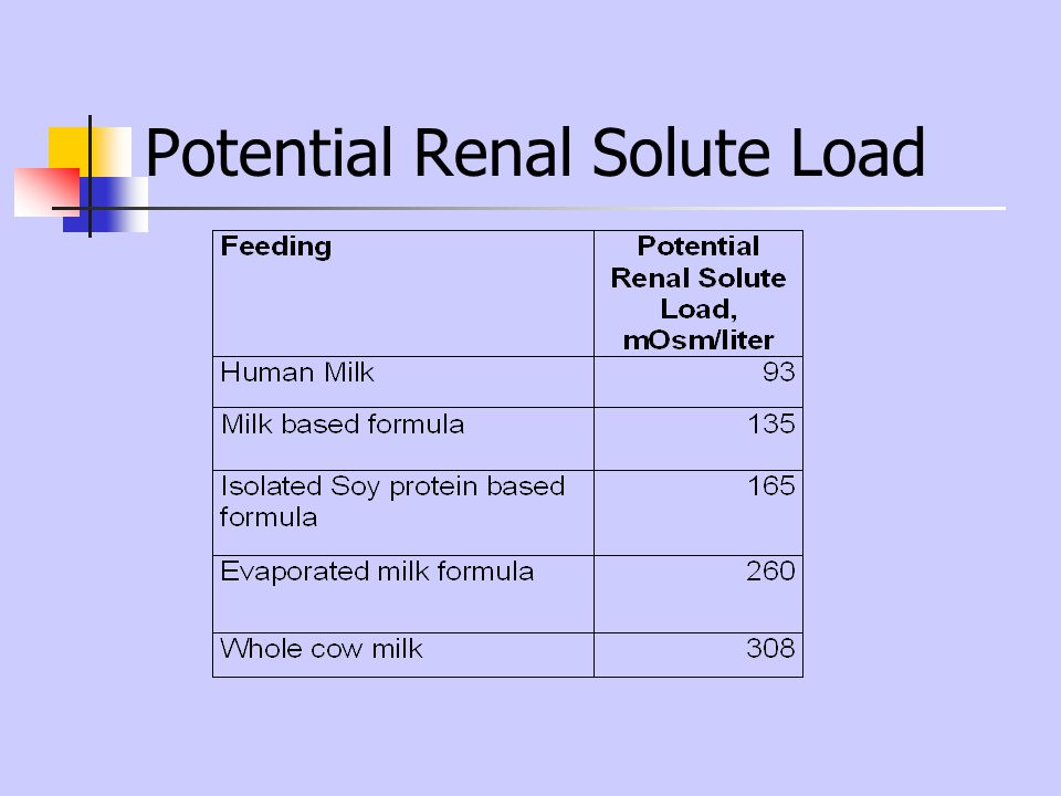 Potential Renal Solute Load