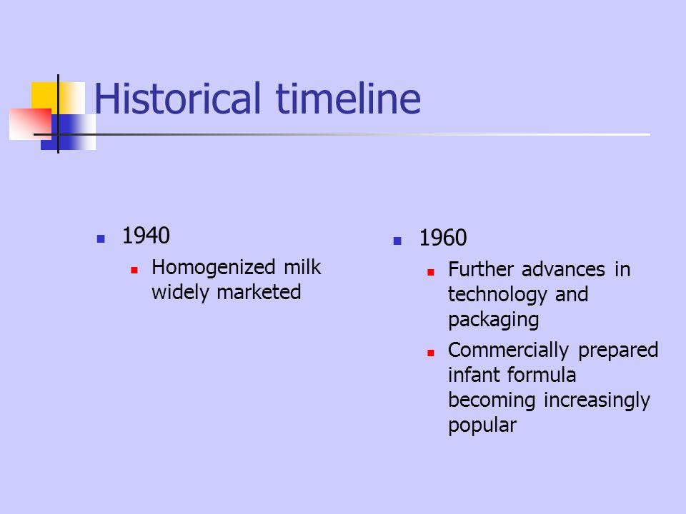 Historical timeline 1940 1960 Homogenized milk widely marketed