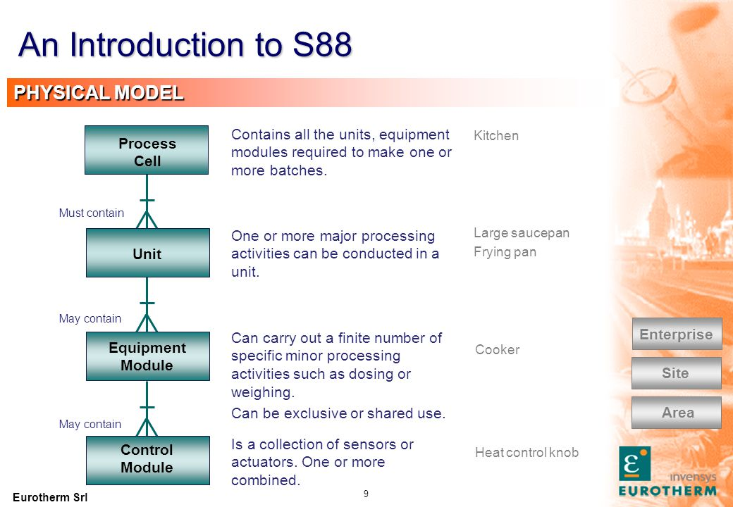An Introduction to S88 PROCESS CELL CLASSIFICATION: by number of products. Single product. Produces the same product in each batch.