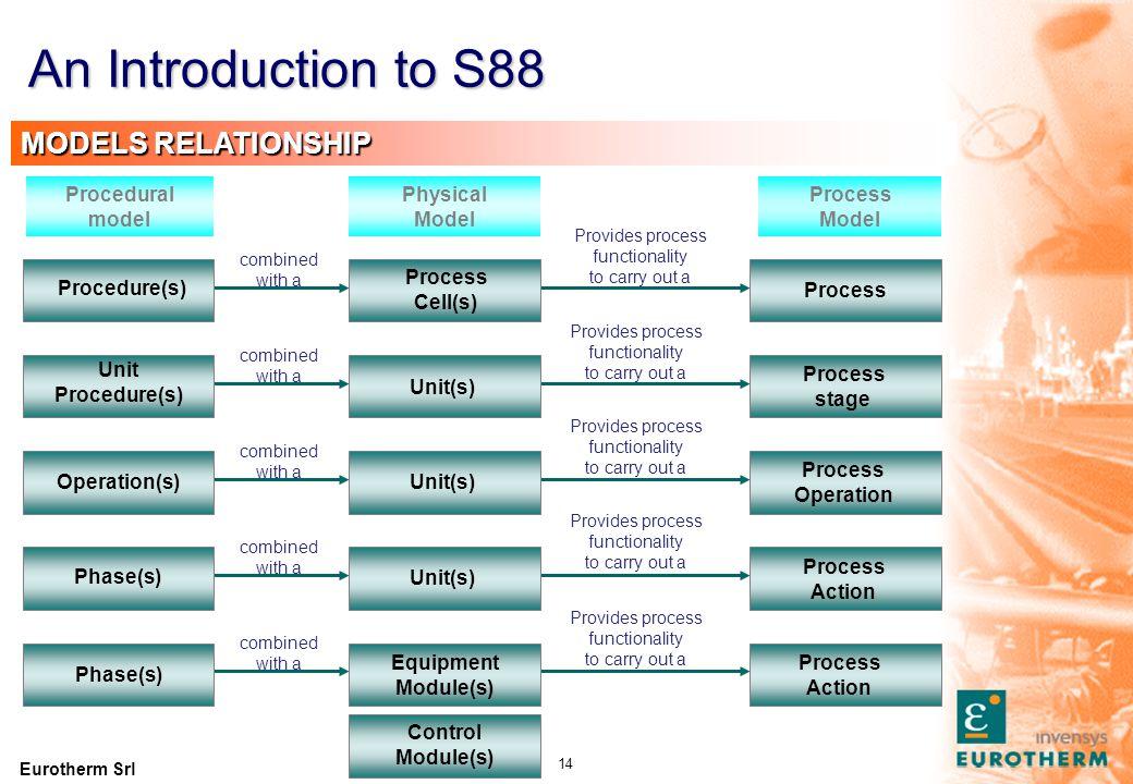 An Introduction to S88 Process Cell Unit Unit EM EM EM EM CM CM CM CM