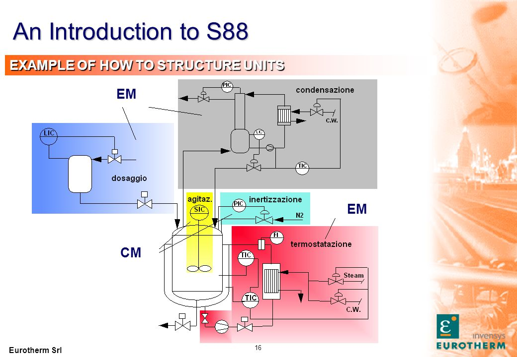 An Introduction to S88 EXAMPLE OF CONTROL MODULES CM4 CM2 D4 PID CM1