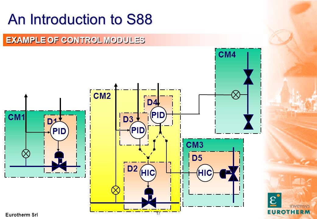 An Introduction to S88 EXAMPLE OF CONTROL MODULES - DETAIL. Treating as a control module simplifies the interface to this group of objects.