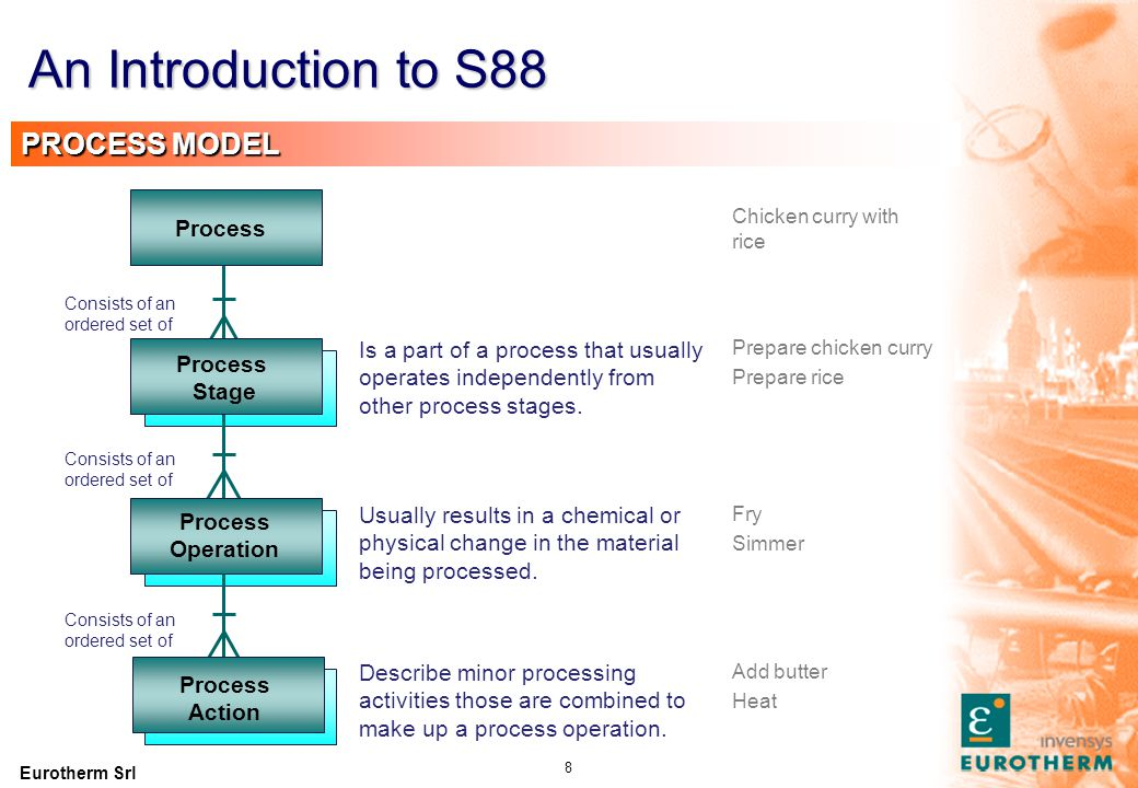 An Introduction to S88 PHYSICAL MODEL