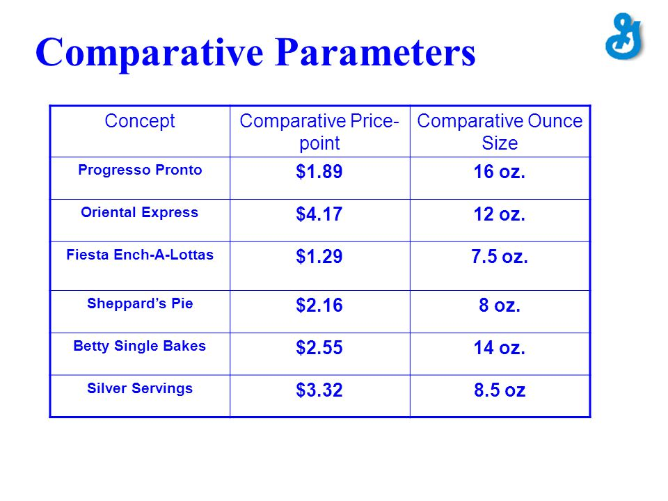 Comparative Parameters