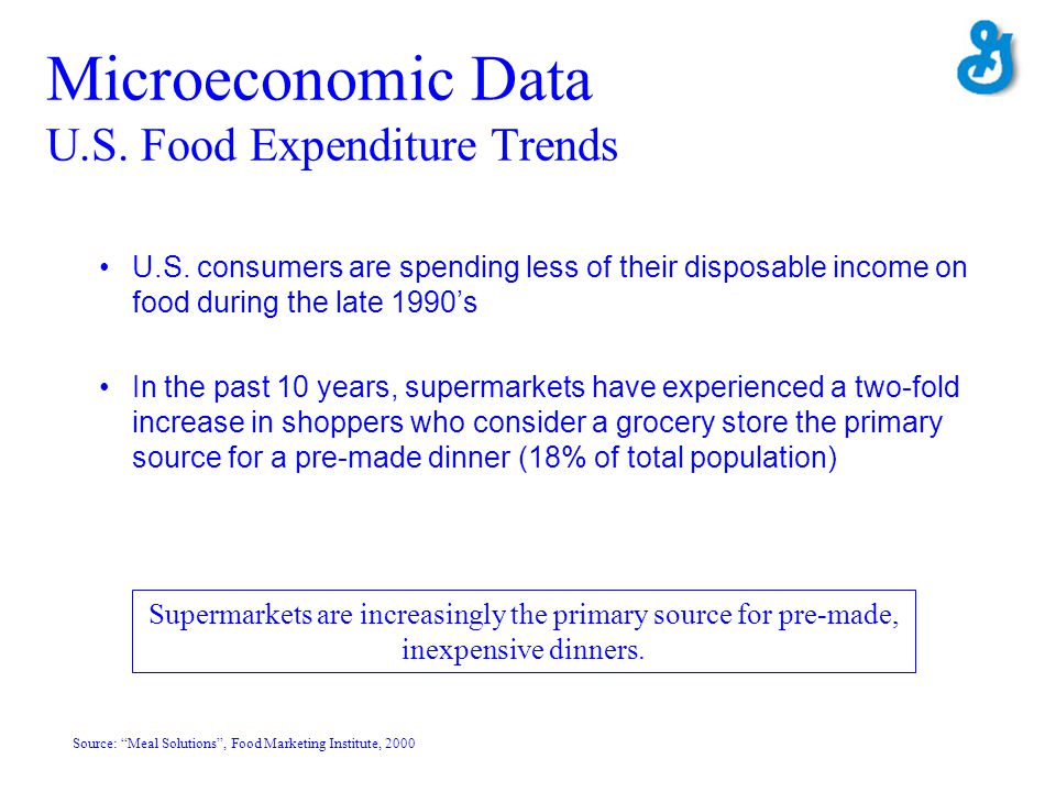 Microeconomic Data U.S. Food Expenditure Trends