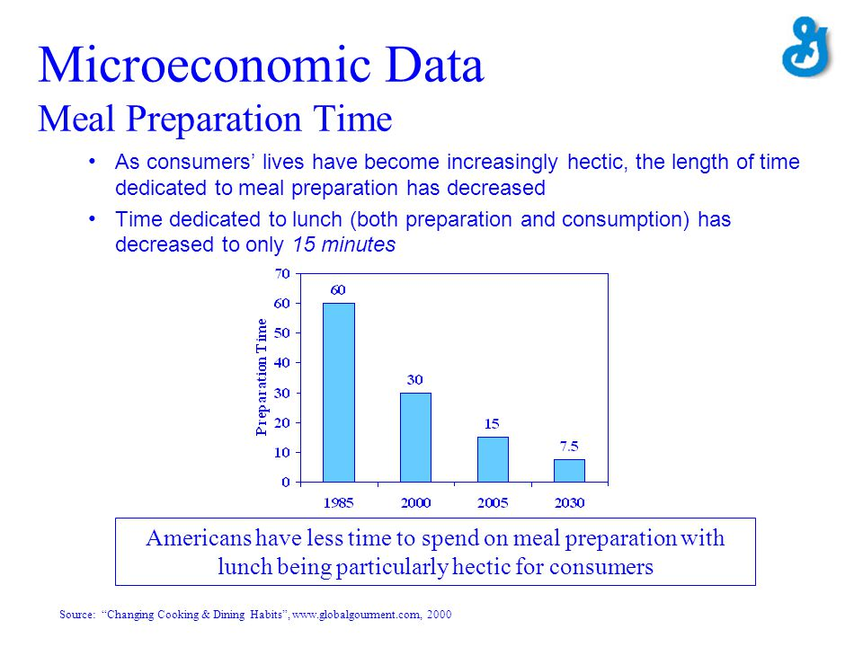 Microeconomic Data Meal Preparation Time