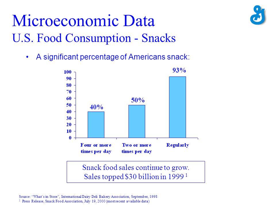 Microeconomic Data U.S. Food Consumption - Snacks