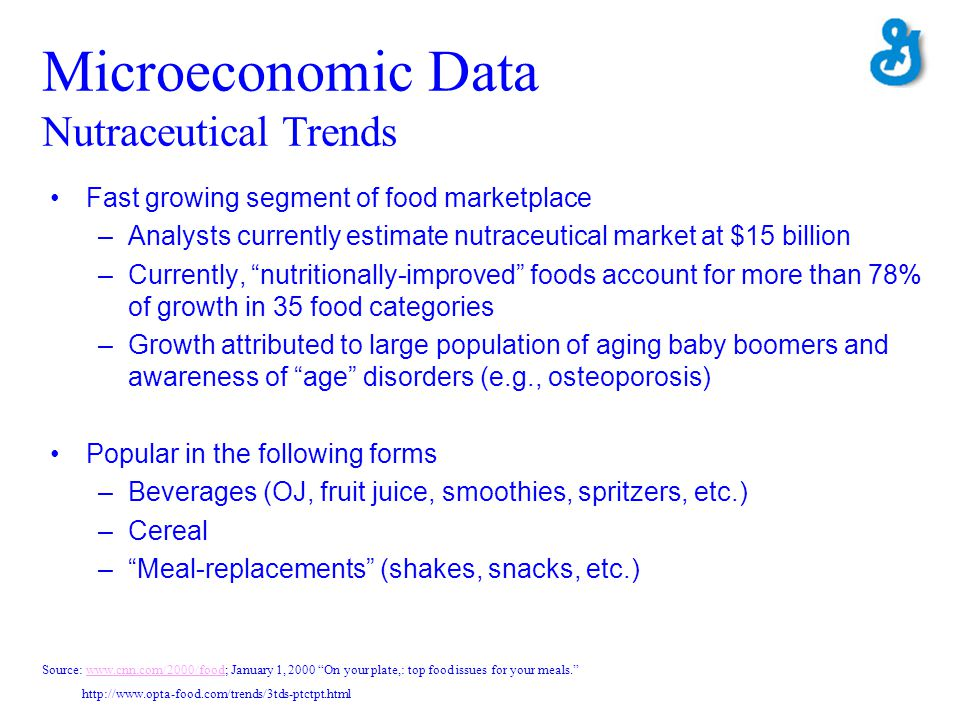 Microeconomic Data Nutraceutical Trends
