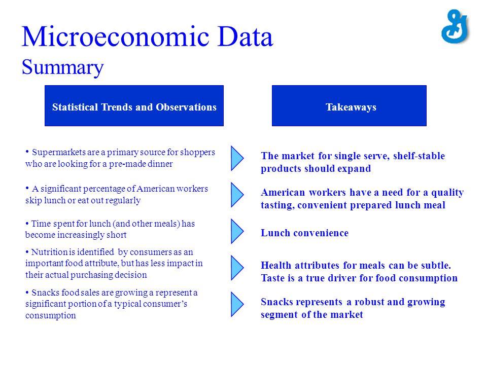 Microeconomic Data Summary
