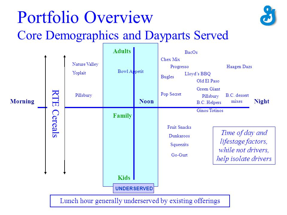 Portfolio Overview Core Demographics and Dayparts Served