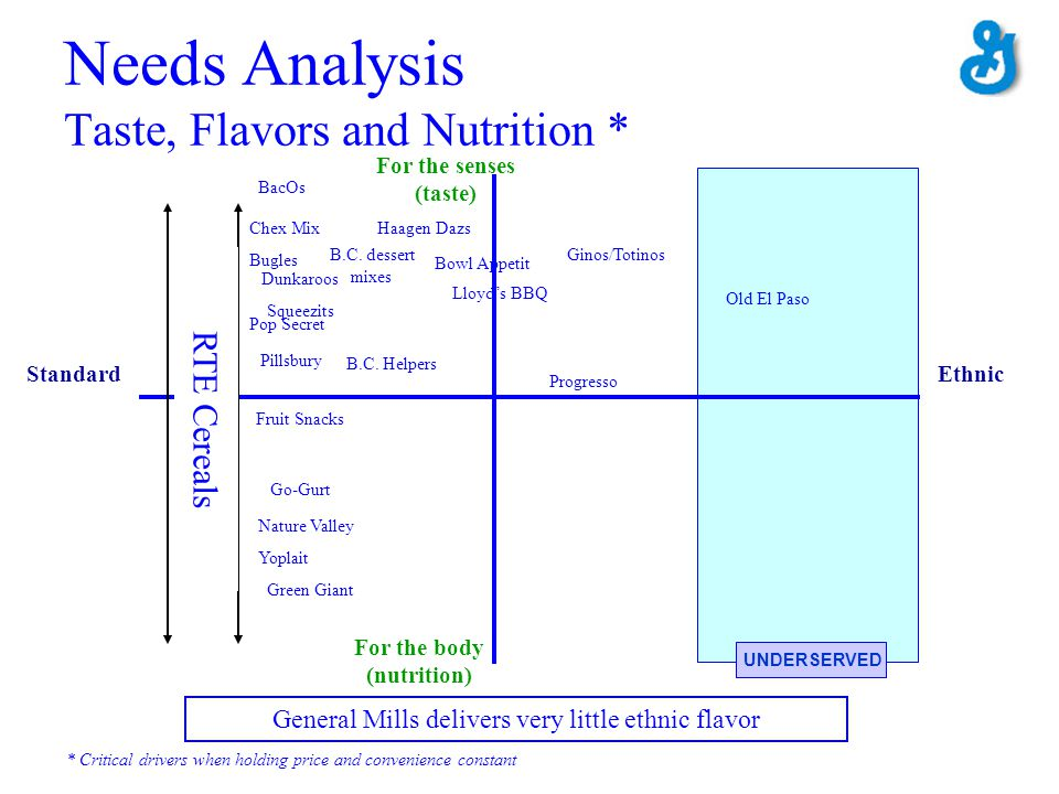 Needs Analysis Taste, Flavors and Nutrition *